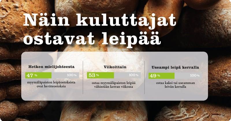 nain-kuluttajat-ostavat-leipaa-lantmannen-unibake